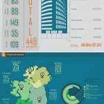 €6.8 billion in projects already scheduled for 2014 in the Construction sector  infographic